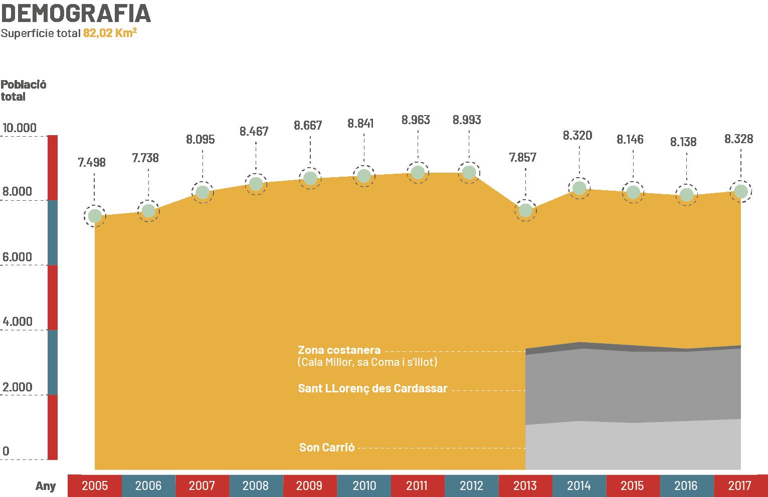 Demografia Sant Llorenç des Cardassar