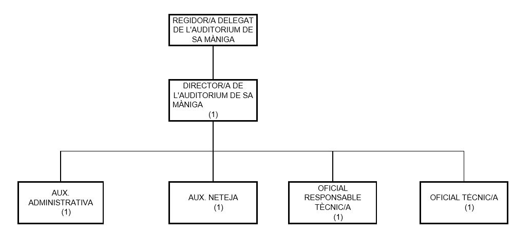 Organigrama Sa Maniga