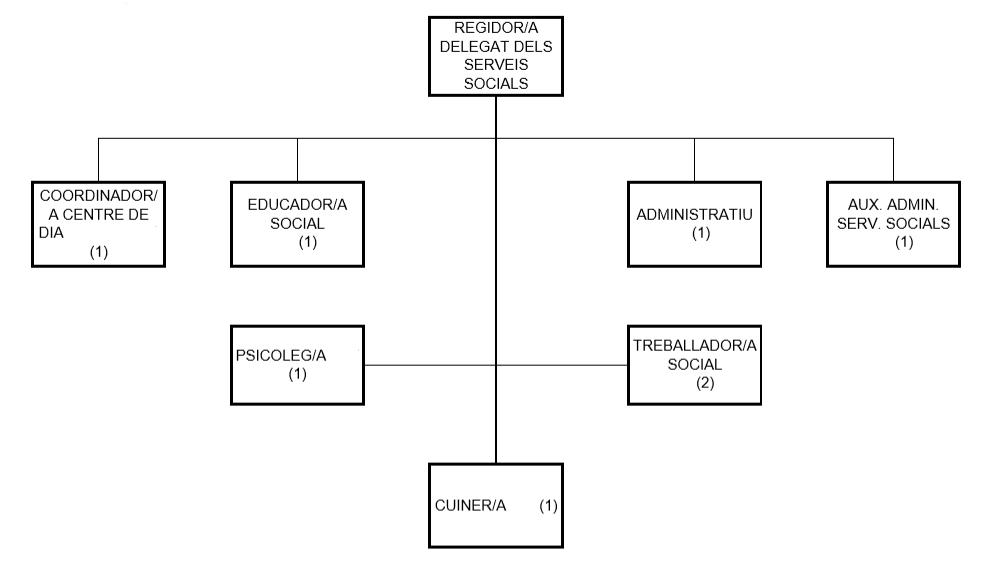 Organigrames Serveis Social